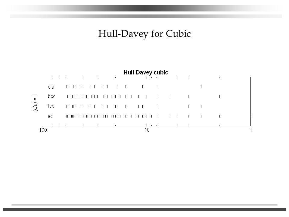 Hull-Davey for Cubic