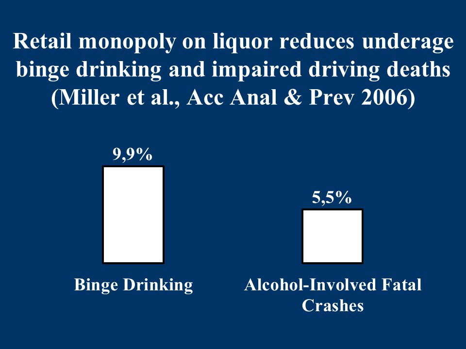 Retail monopoly on liquor reduces underage binge drinking and impaired driving deaths (Miller et al., Acc Anal & Prev 2006)