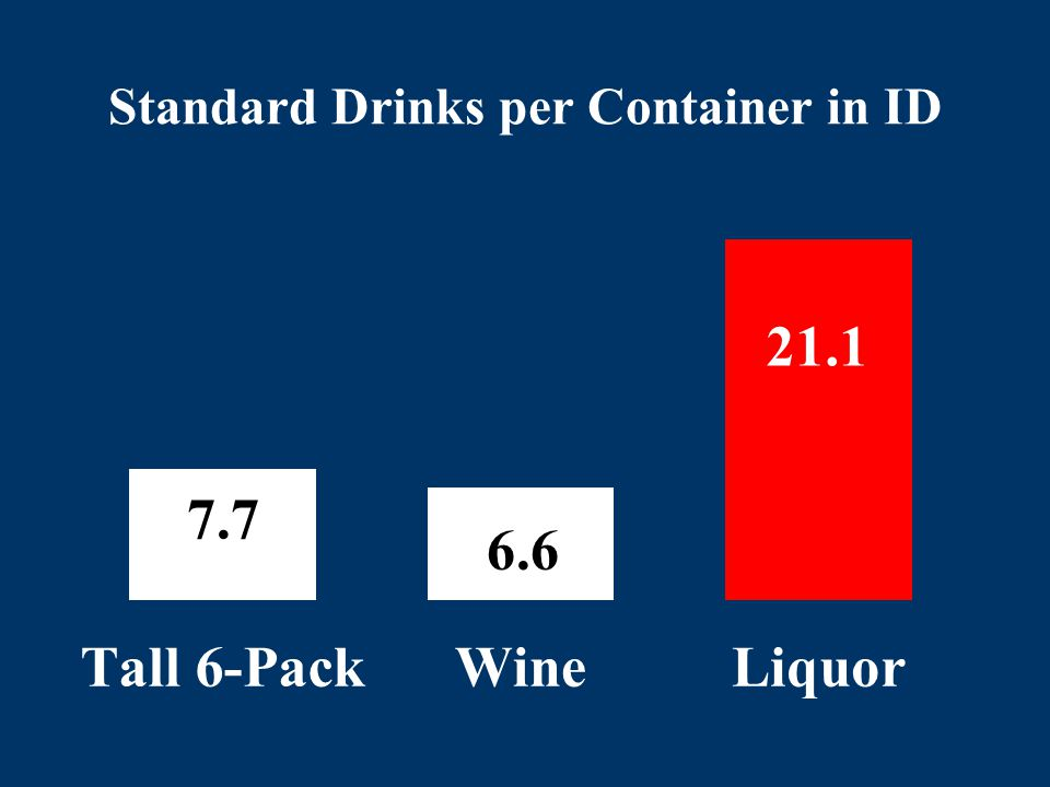 Standard Drinks per Container in ID