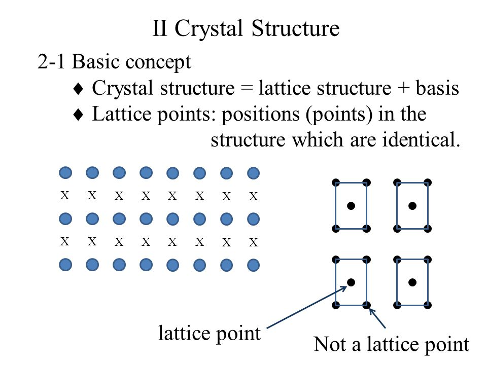 2-1 Basic concept  Crystal structure = lattice structure + basis  Lattice points: positions (points) in the structure which are identical. II Crysta