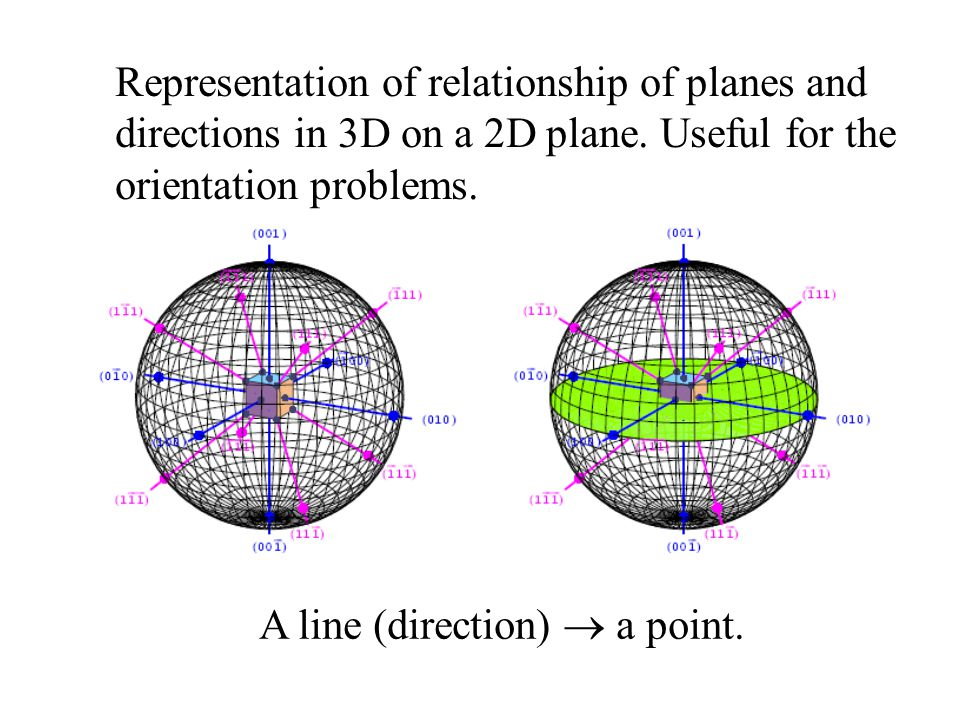 Representation of relationship of planes and directions in 3D on a 2D plane. Useful for the orientation problems. A line (direction)  a point.