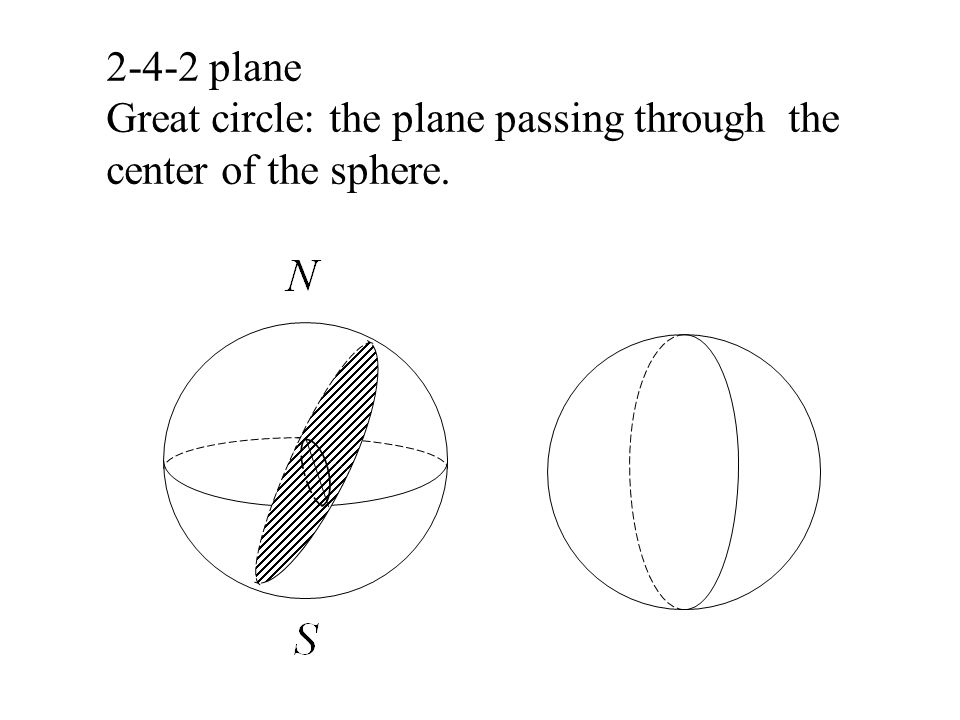 2-4-2 plane Great circle: the plane passing through the center of the sphere.