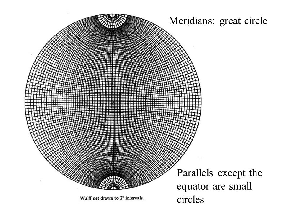 Meridians: great circle Parallels except the equator are small circles