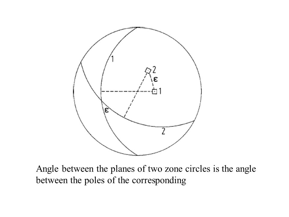 Angle between the planes of two zone circles is the angle between the poles of the corresponding