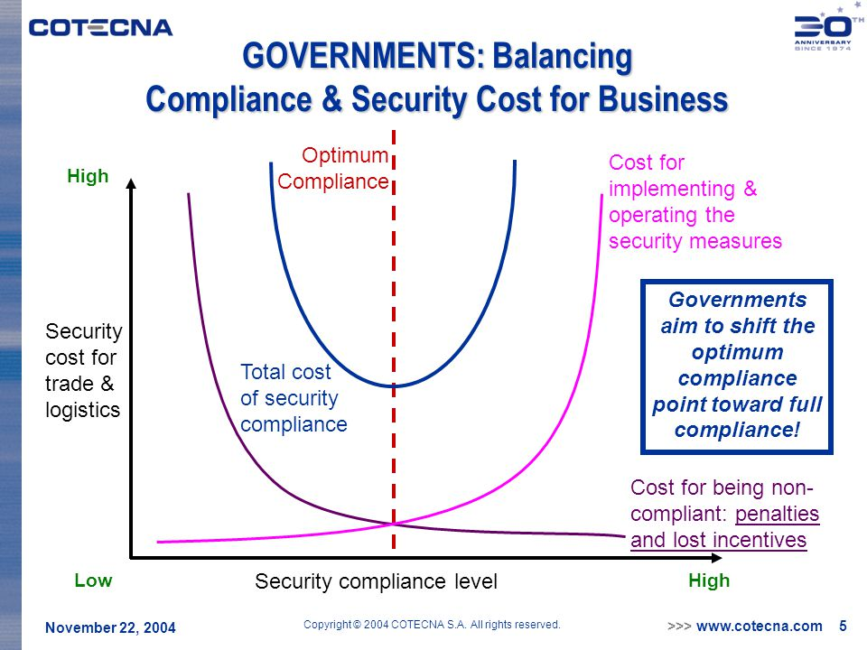 >>> www.cotecna.com 5 November 22, 2004 Copyright © 2004 COTECNA S.A. All rights reserved. GOVERNMENTS: Balancing Compliance & Security Cost for Busin