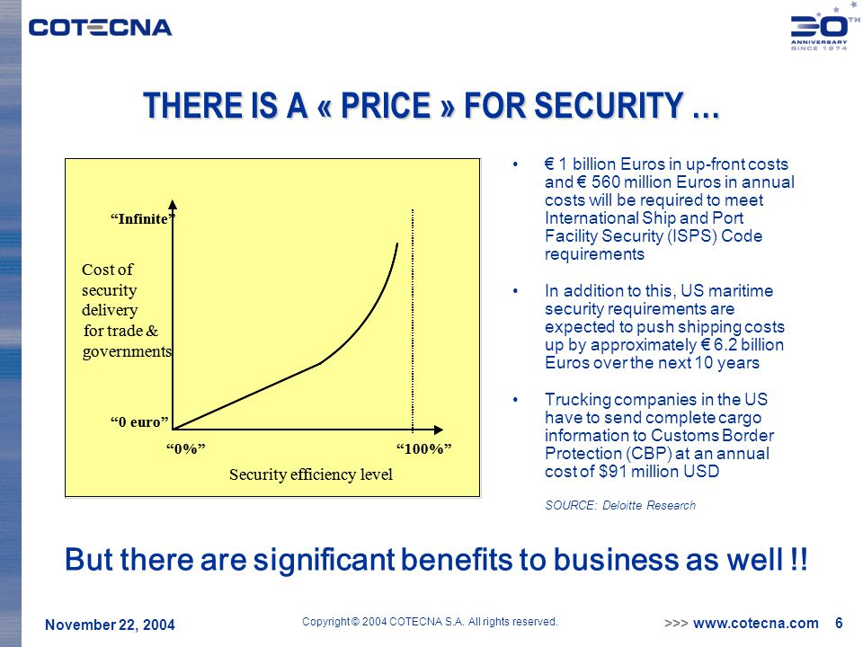 >>> www.cotecna.com 6 November 22, 2004 Copyright © 2004 COTECNA S.A. All rights reserved. THERE IS A « PRICE » FOR SECURITY … € 1 billion Euros in up