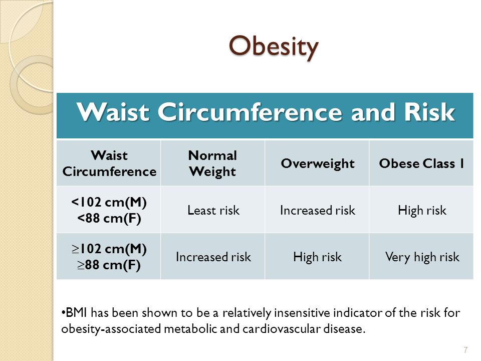 Obesity Waist Circumference and Risk Obese Class 1Overweight Normal Weight Waist Circumference High riskIncreased riskLeast risk <102 cm(M) <88 cm(F) Very high riskHigh riskIncreased risk ≥102 cm(M) ≥88 cm(F) 7 BMI has been shown to be a relatively insensitive indicator of the risk for obesity-associated metabolic and cardiovascular disease.
