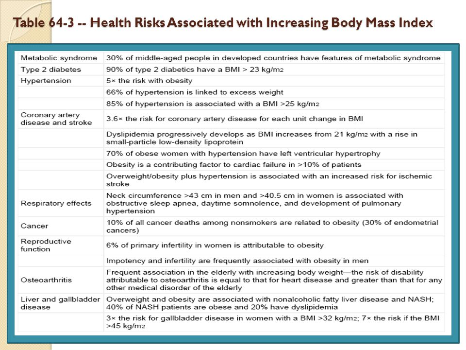 Table 64-3 -- Health Risks Associated with Increasing Body Mass Index 8