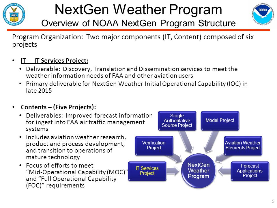 NextGen Weather Program Overview of NOAA NextGen Program Structure 5 Program Organization: Two major components (IT, Content) composed of six projects IT – IT Services Project: Deliverable: Discovery, Translation and Dissemination services to meet the weather information needs of FAA and other aviation users Primary deliverable for NextGen Weather Initial Operational Capability (IOC) in late 2015 Contents – (Five Projects): Deliverables: Improved forecast information for ingest into FAA air traffic management systems Includes aviation weather research, product and process development, and transition to operations of mature technology Focus of efforts to meet Mid-Operational Capability (MOC) and Full Operational Capability (FOC) requirements NextGen Weather Program IT Services Project Verification Project Single Authoritative Source Project Model Project Aviation Weather Elements Project Forecast Applications Project