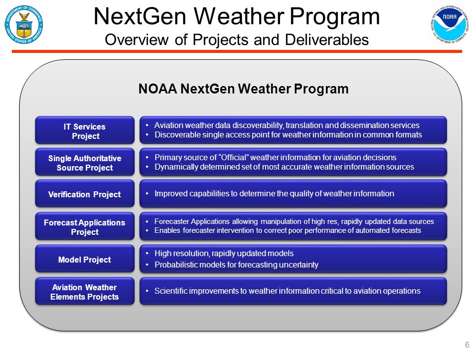 NextGen Weather Program Overview of Projects and Deliverables 6 Single Authoritative Source Project Primary source of Official weather information for aviation decisions Dynamically determined set of most accurate weather information sources Primary source of Official weather information for aviation decisions Dynamically determined set of most accurate weather information sources Verification Project Network-Enabled system for determination of quality of weather information Forecast Applications Project Forecaster Applications allowing manipulation of high res, rapidly updated data sources Enables forecaster intervention to correct for poor performance of automated forecasts Forecaster Applications allowing manipulation of high res, rapidly updated data sources Enables forecaster intervention to correct for poor performance of automated forecasts Model Project High resolution, rapidly updated models Probabilistic models for forecasting uncertainty High resolution, rapidly updated models Probabilistic models for forecasting uncertainty Aviation Weather Elements Projects Scientific improvements to weather information critical to aviation operations IT Services Project NOAA NextGen Weather Program Primary source of Official weather information for aviation decisions Dynamically determined set of most accurate weather information sources Primary source of Official weather information for aviation decisions Dynamically determined set of most accurate weather information sources Improved capabilities to determine the quality of weather information Forecaster Applications allowing manipulation of high res, rapidly updated data sources Enables forecaster intervention to correct poor performance of automated forecasts Forecaster Applications allowing manipulation of high res, rapidly updated data sources Enables forecaster intervention to correct poor performance of automated forecasts High resolution, rapidly updated models Probabilistic models for forecasting uncertainty High resolution, rapidly updated models Probabilistic models for forecasting uncertainty Aviation weather data discoverability, translation and dissemination services Discoverable single access point for weather information in common formats Aviation weather data discoverability, translation and dissemination services Discoverable single access point for weather information in common formats