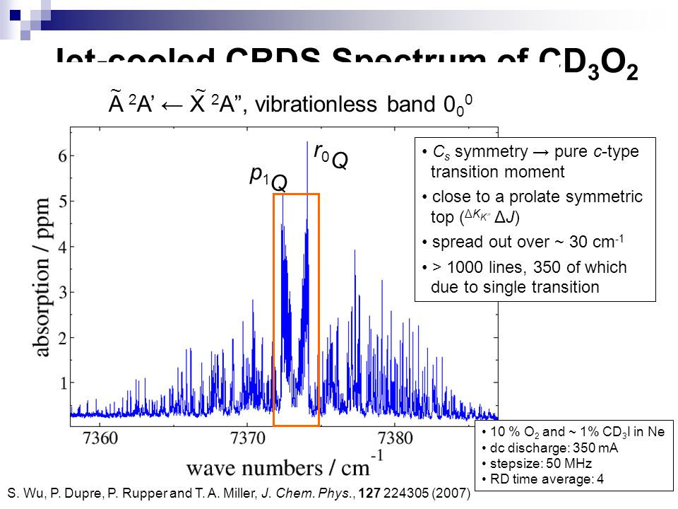 """Jet-cooled CRDS Spectrum of CD 3 O 2 10 % O 2 and ~ 1% CD 3 I in Ne dc discharge: 350 mA stepsize: 50 MHz RD time average: 4 A 2 A' ← X 2 A"""", vibratio"""