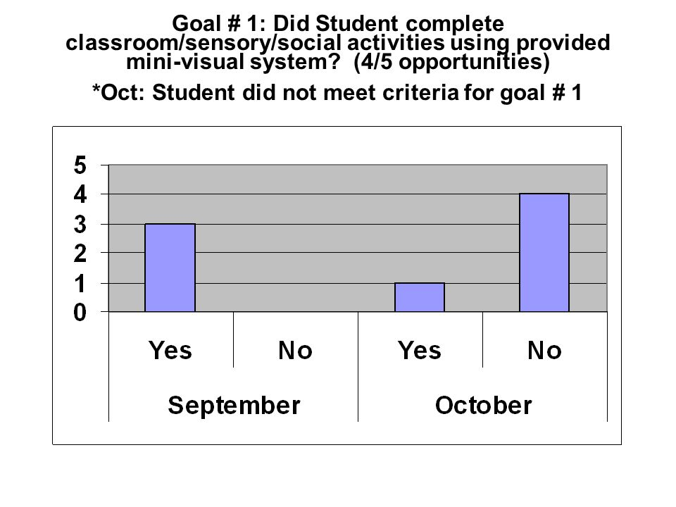 Goal # 1: Did Student complete classroom/sensory/social activities using provided mini-visual system.