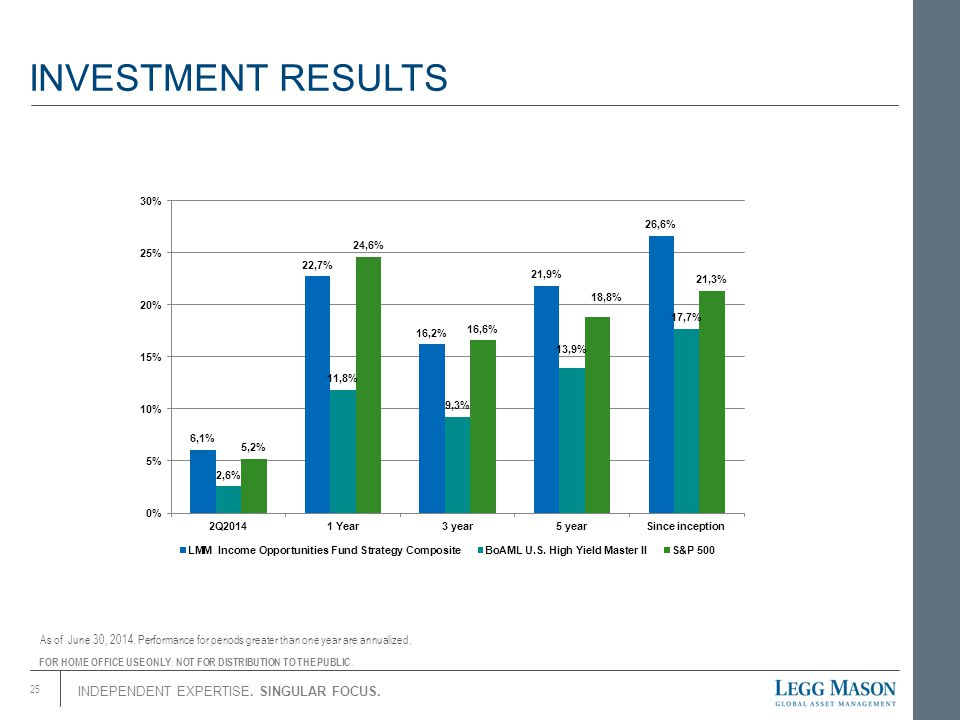 INDEPENDENT EXPERTISE.SINGULAR FOCUS. INVESTMENT RESULTS 25 As of June 30, 2014.
