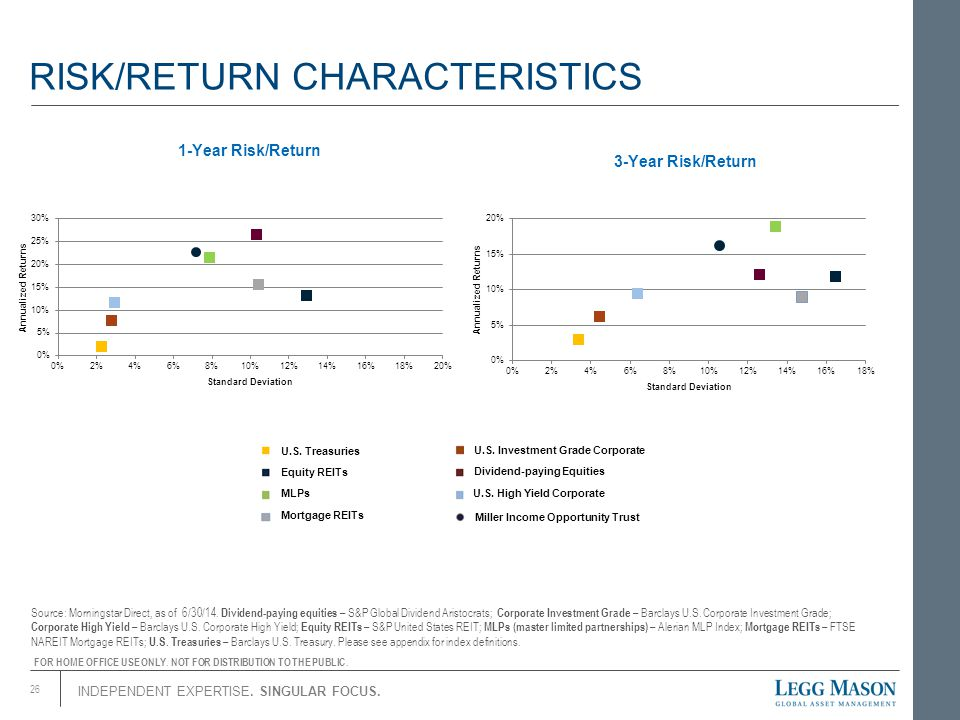 INDEPENDENT EXPERTISE. SINGULAR FOCUS. 26 3-Year Risk/Return 1-Year Risk/Return RISK/RETURN CHARACTERISTICS Source: Morningstar Direct, as of 6/30/14.