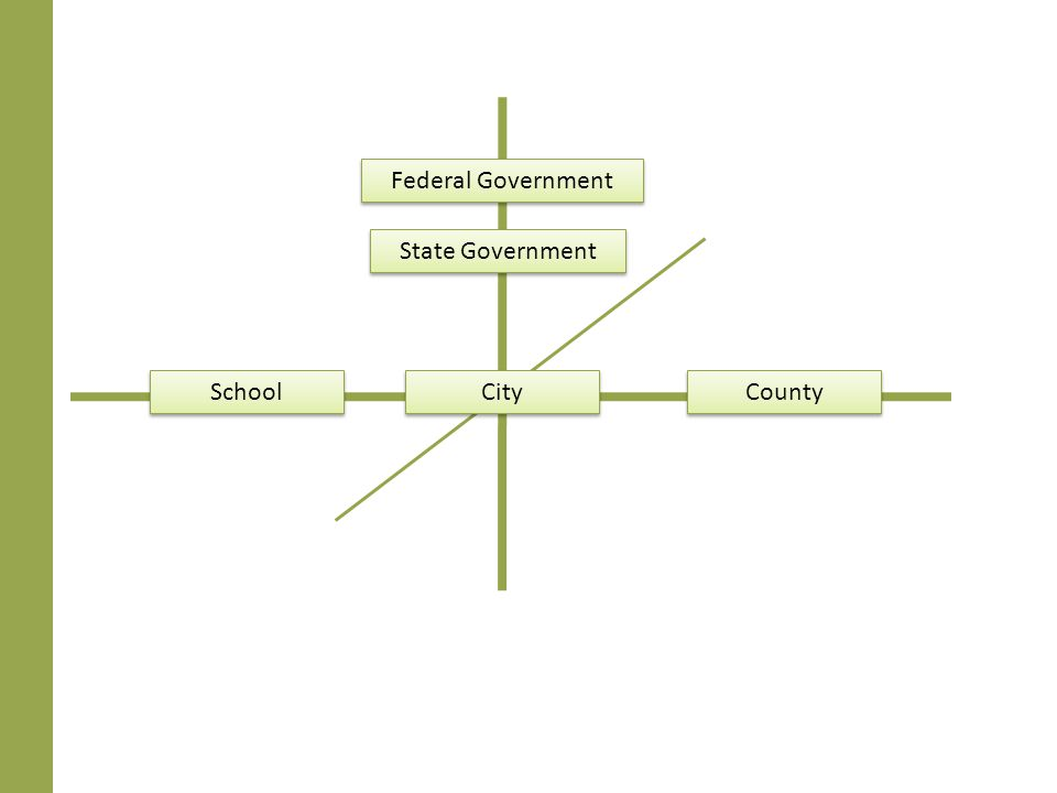 Federal Government State Government School City County