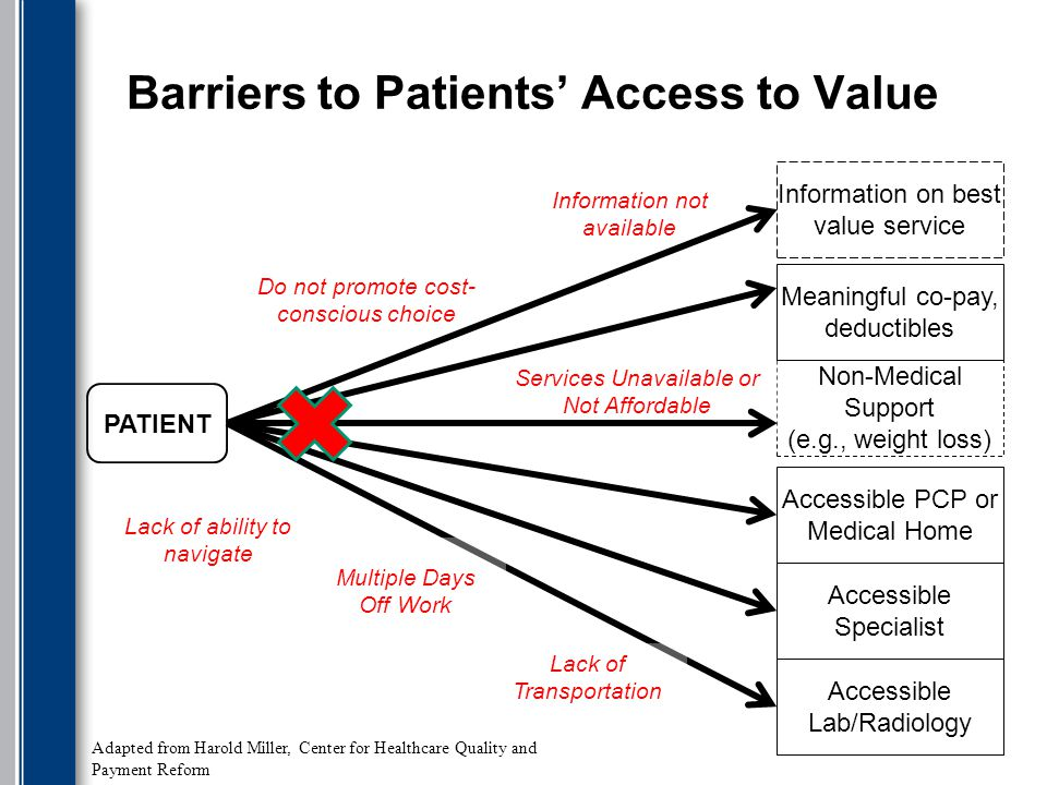 Barriers to Patients' Access to Value PATIENT Accessible PCP or Medical Home Accessible Specialist Accessible Lab/Radiology Non-Medical Support (e.g., weight loss) Lack of Transportation Multiple Days Off Work Services Unavailable or Not Affordable Information on best value service Meaningful co-pay, deductibles Do not promote cost- conscious choice Information not available Adapted from Harold Miller, Center for Healthcare Quality and Payment Reform Lack of ability to navigate