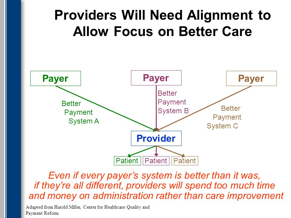 Providers Will Need Alignment to Allow Focus on Better Care Payer Provider Payer Patient Better Payment System A Better Payment System B Better Payment System C Even if every payer's system is better than it was, if they're all different, providers will spend too much time and money on administration rather than care improvement Adapted from Harold Miller, Center for Healthcare Quality and Payment Reform