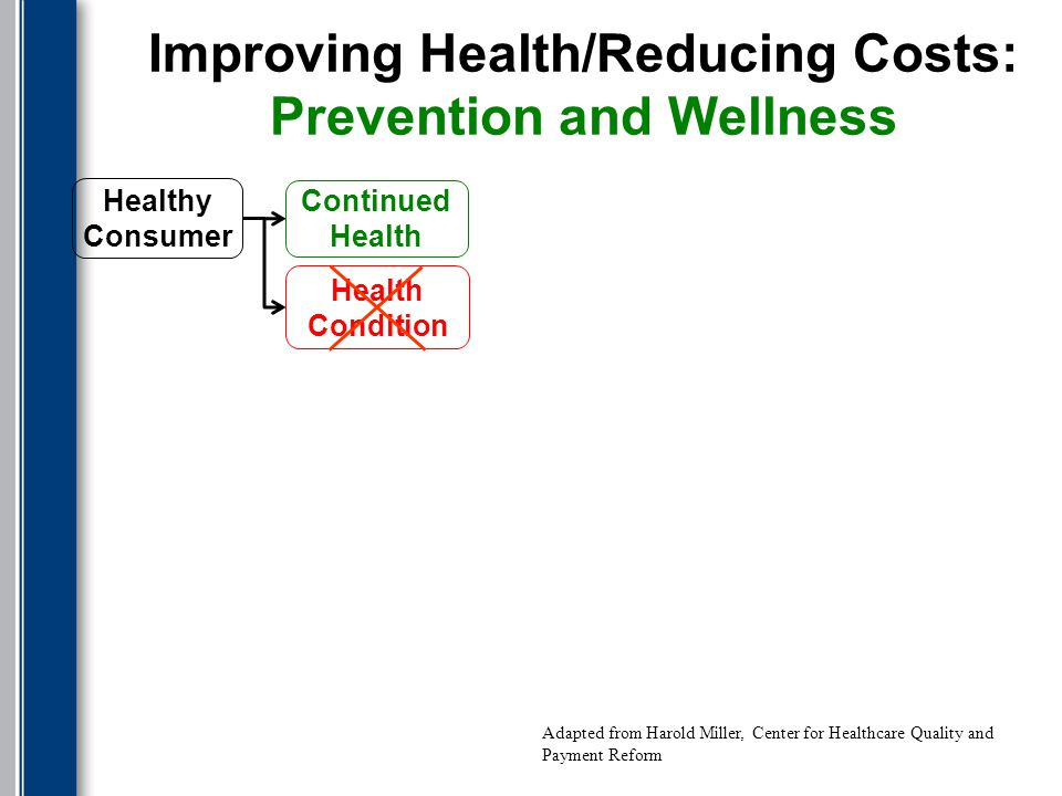 Improving Health/Reducing Costs: Prevention and Wellness Health Condition Continued Health Healthy Consumer Adapted from Harold Miller, Center for Healthcare Quality and Payment Reform