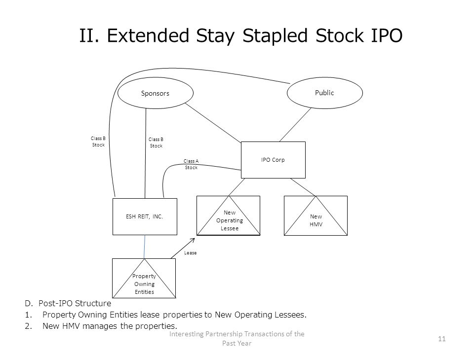 II. Extended Stay Stapled Stock IPO D. Post-IPO Structure 1.Property Owning Entities lease properties to New Operating Lessees. 2.New HMV manages the