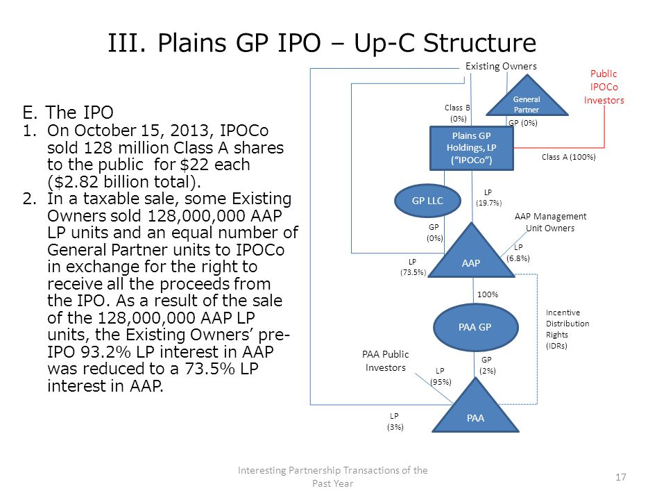 III. Plains GP IPO – Up-C Structure E. The IPO 1.On October 15, 2013, IPOCo sold 128 million Class A shares to the public for $22 each ($2.82 billion