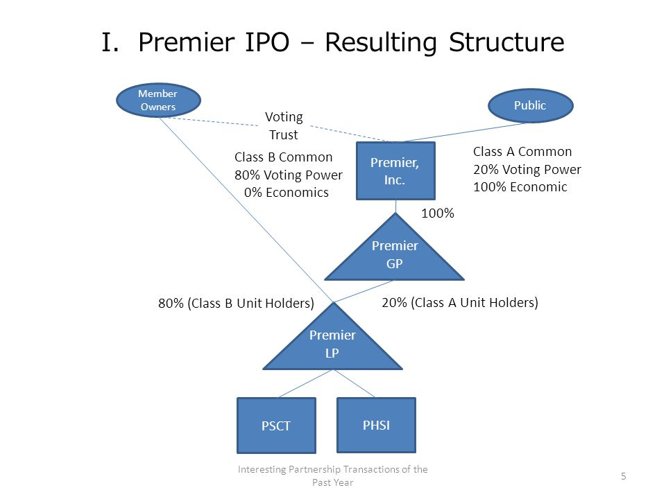 III.Plains GP IPO – Up-C Structure D.