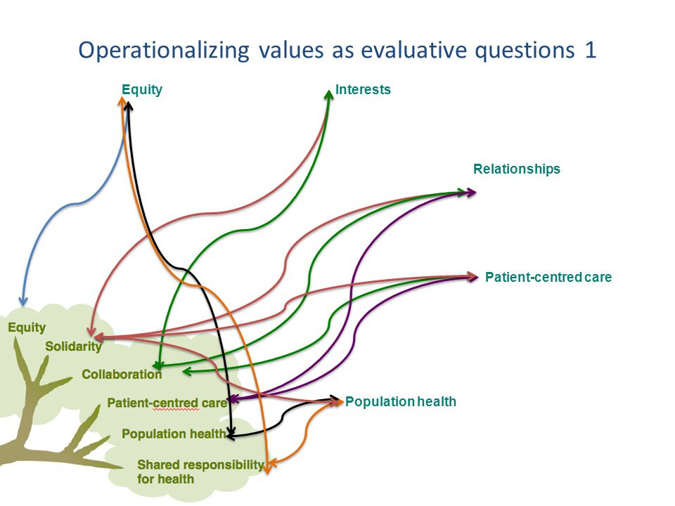 EquityInterests Relationships Patient-centred care Population health Operationalizing values as evaluative questions 1