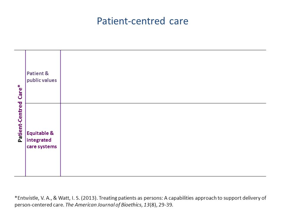 Pa tient-Centred Care* Patient & public values Equitable & integrated care systems *Entwistle, V.