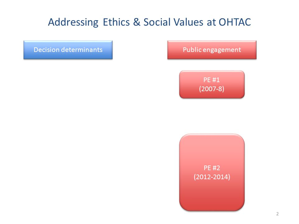 Addressing Ethics & Social Values at OHTAC 2 Decision determinants Public engagement PE #1 (2007-8) PE #1 (2007-8) PE #2 (2012-2014) PE #2 (2012-2014)
