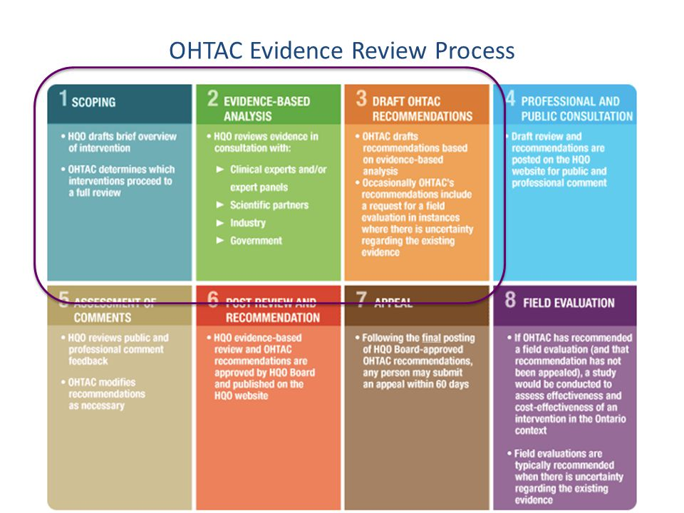 OHTAC Evidence Review Process 21