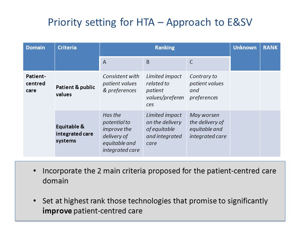 Priority setting for HTA – Approach to E&SV DomainCriteriaRankingUnknownRANK ABC Patient- centred care Patient & public values Consistent with patient values & preferences Limited impact related to patient values/preferen ces Contrary to patient values and preferences Equitable & integrated care systems Has the potential to improve the delivery of equitable and integrated care Limited impact on the delivery of equitable and integrated care May worsen the delivery of equitable and integrated care 23 Incorporate the 2 main criteria proposed for the patient-centred care domain Set at highest rank those technologies that promise to significantly improve patient-centred care Incorporate the 2 main criteria proposed for the patient-centred care domain Set at highest rank those technologies that promise to significantly improve patient-centred care