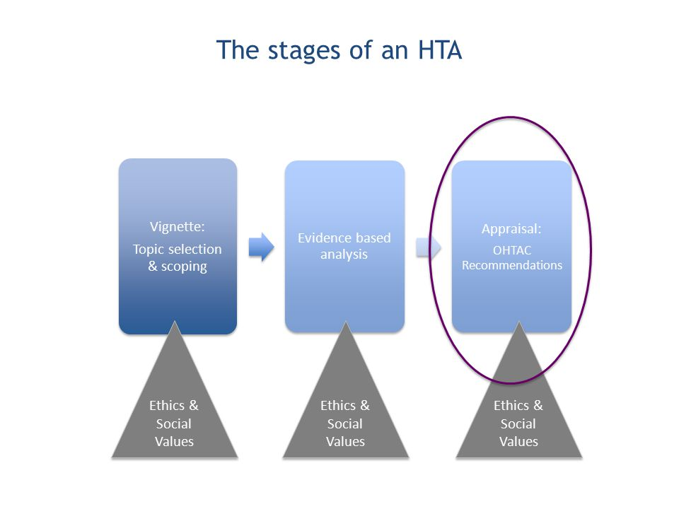 The stages of an HTA Vignette: Topic selection & scoping Evidence based analysis Appraisal: OHTAC Recommendations Ethics & Social Values