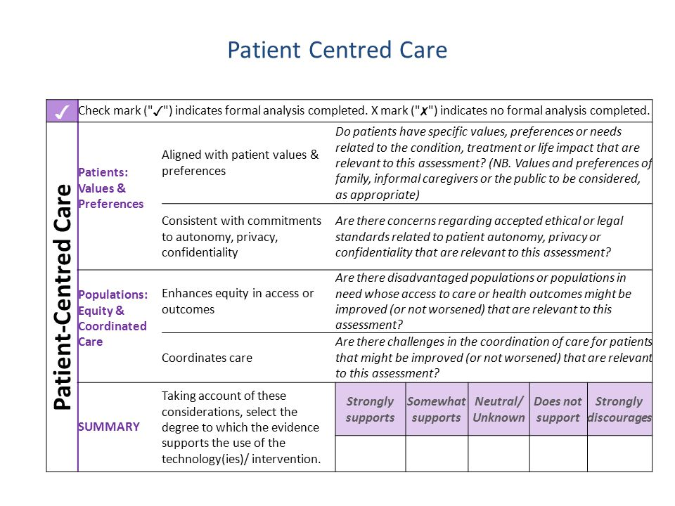 Patient Centred Care ✓ Check mark ( ✓ ) indicates formal analysis completed.