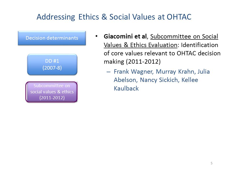 Addressing Ethics & Social Values at OHTAC 5 Decision determinants DD #1 (2007-8) DD #1 (2007-8) Subcommittee on social values & ethics (2011-2012) Giacomini et al, Subcommittee on Social Values & Ethics Evaluation: Identification of core values relevant to OHTAC decision making (2011-2012) – Frank Wagner, Murray Krahn, Julia Abelson, Nancy Sickich, Kellee Kaulback