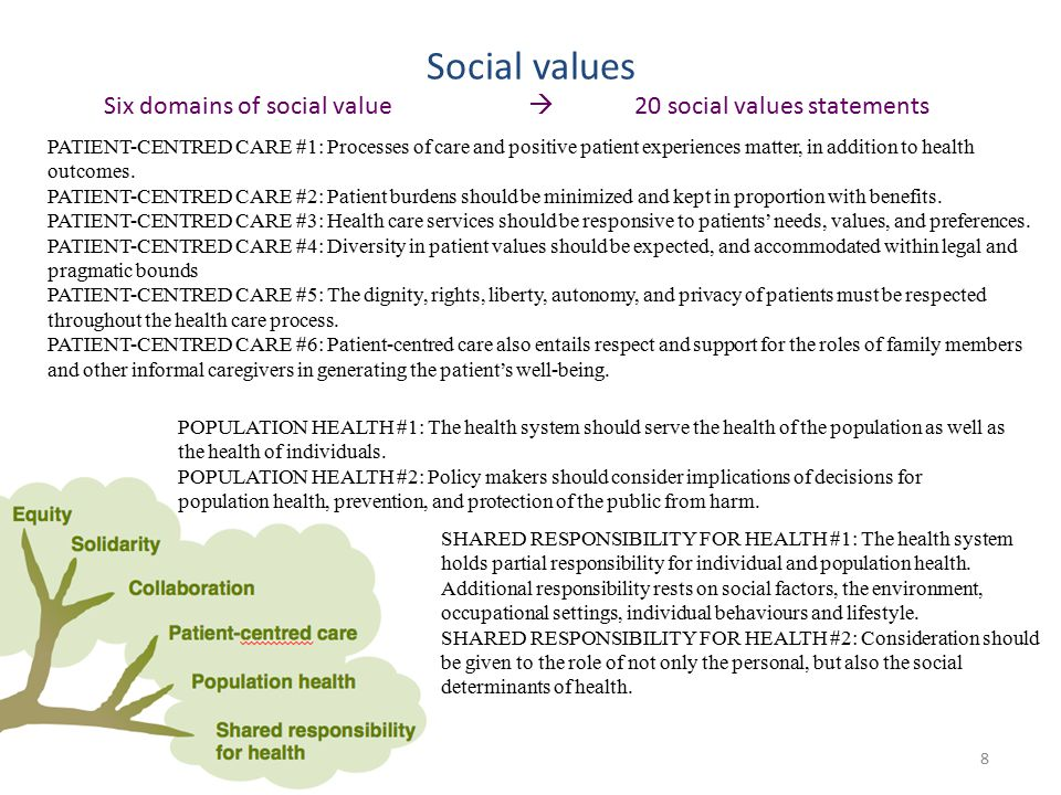 Social values 8 Six domains of social value  20 social values statements PATIENT-CENTRED CARE #1: Processes of care and positive patient experiences matter, in addition to health outcomes.