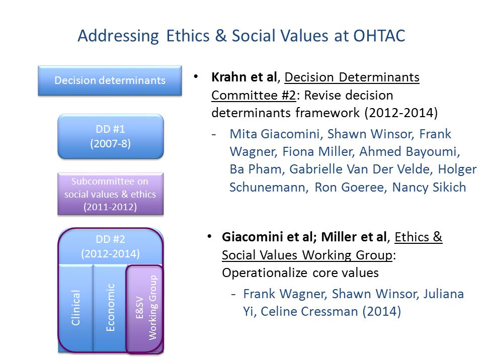 Appraisal – Integrating E&SV 30 Patient centred care domain Not to be completed unless evidence-based E&SV analysis undertaken Summative judgment includes consideration of relevance and consistency of the evidence Role of evaluative criteria Influence decisions Give reason for favouring/ disfavouring adoption Inform implementation Give guidance related to education, training, service design Patient centred care domain Not to be completed unless evidence-based E&SV analysis undertaken Summative judgment includes consideration of relevance and consistency of the evidence Role of evaluative criteria Influence decisions Give reason for favouring/ disfavouring adoption Inform implementation Give guidance related to education, training, service design