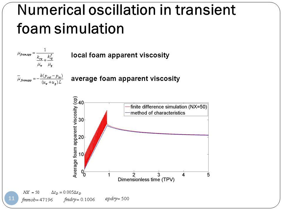 Numerical oscillation in transient foam simulation local foam apparent viscosity average foam apparent viscosity 11