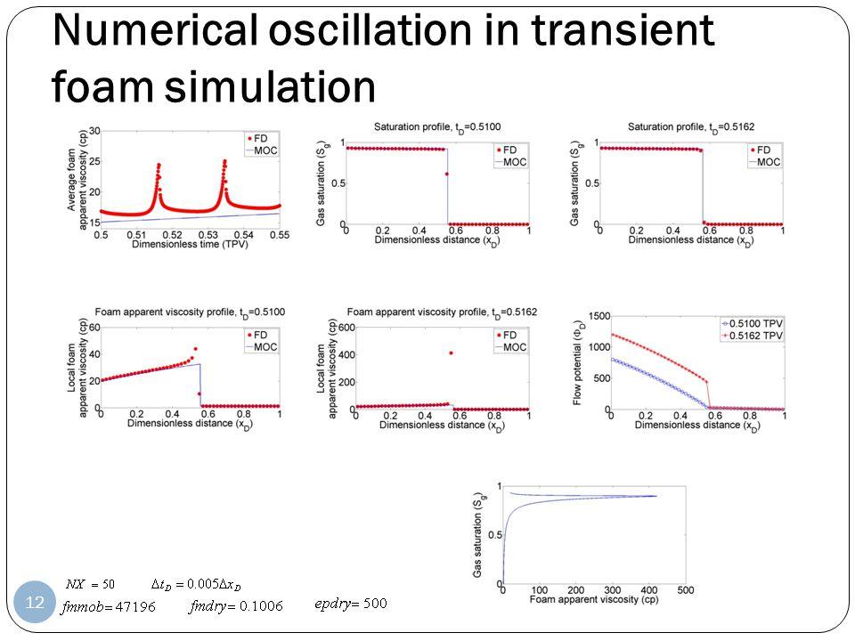 Numerical oscillation in transient foam simulation 12