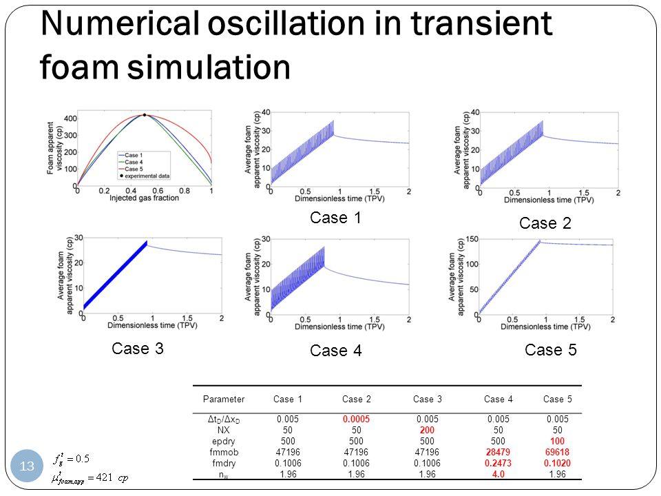 Numerical oscillation in transient foam simulation ParameterCase 1Case 2Case 3Case 4Case 5 ΔtD/ΔxDΔtD/ΔxD 0.0050.00050.005 NX50 20050 epdry500 100 fmm