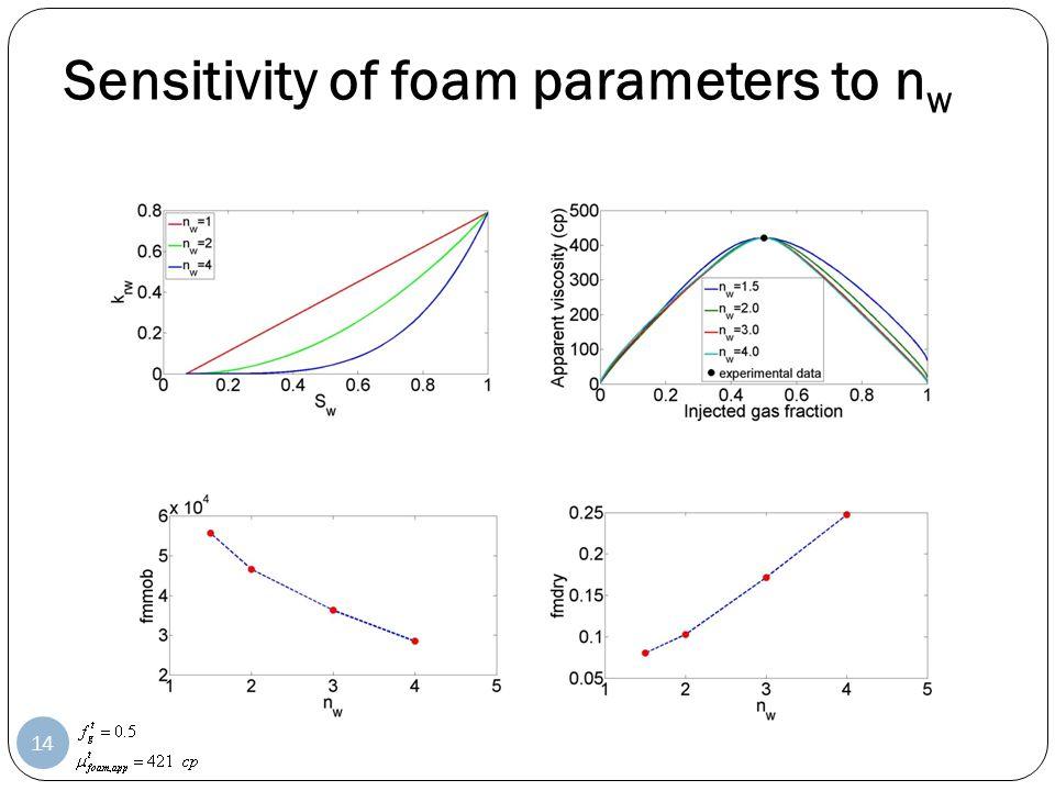 Sensitivity of foam parameters to n w 14