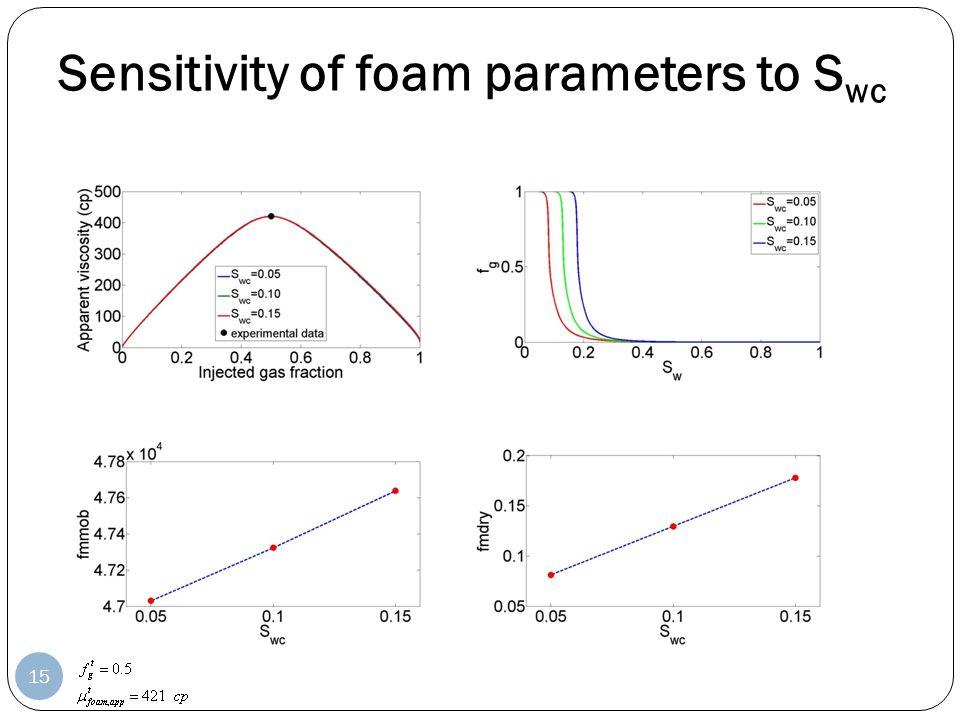 Sensitivity of foam parameters to S wc 15
