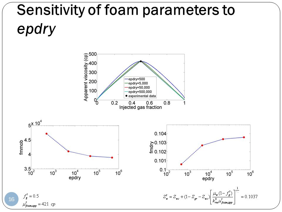 Sensitivity of foam parameters to epdry 16