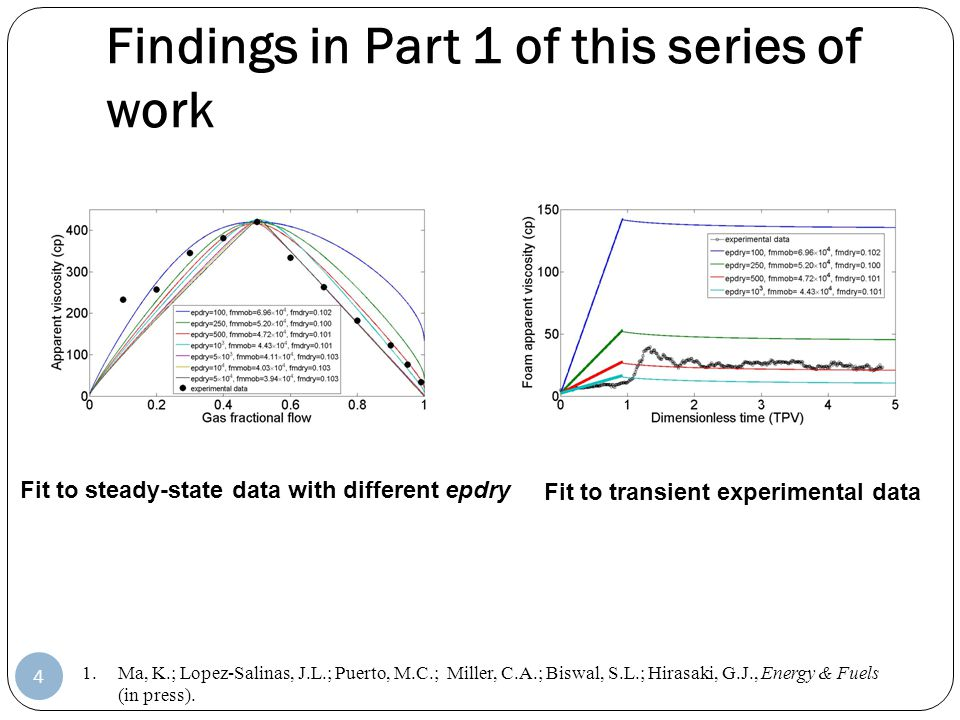 Findings in Part 1 of this series of work 4 1.Ma, K.; Lopez-Salinas, J.L.; Puerto, M.C.; Miller, C.A.; Biswal, S.L.; Hirasaki, G.J., Energy & Fuels (i