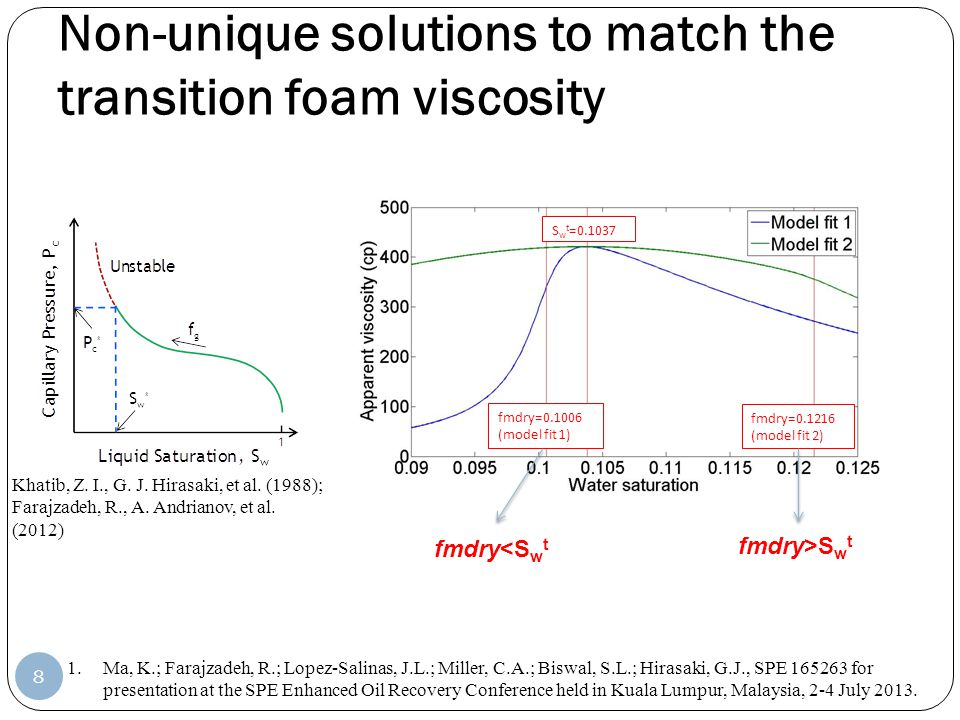 Non-unique solutions to match the transition foam viscosity 8 1.Ma, K.; Farajzadeh, R.; Lopez-Salinas, J.L.; Miller, C.A.; Biswal, S.L.; Hirasaki, G.J