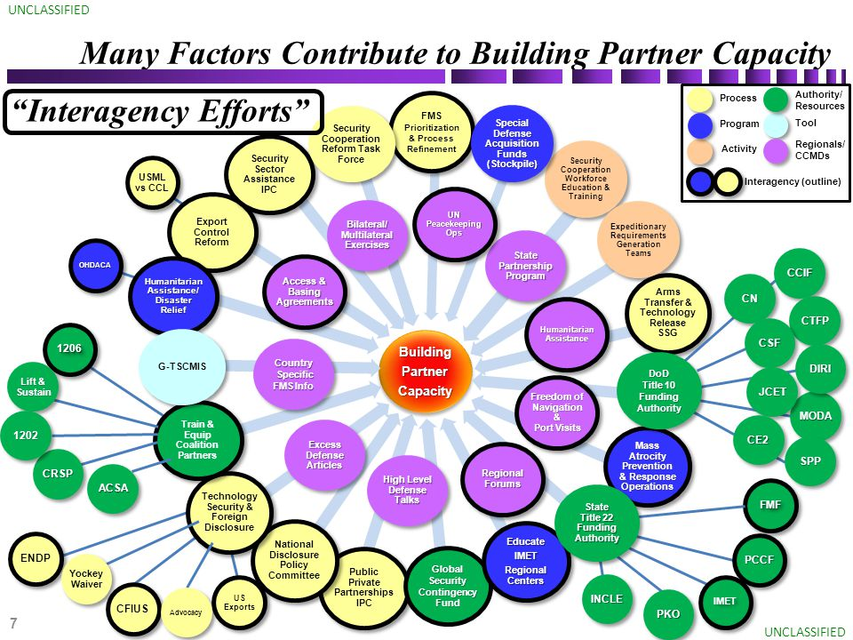 USML vs CCL OHDACA 12061206 US Exports ENDP CFIUS IMET FMFFMF PCCF FMS Prioritization & Process Refinement Arms Transfer & Technology Release SSG Public Private Partnerships IPC National Disclosure Policy Committee Technology Security & Foreign Disclosure Export Control Reform Security Sector Assistance IPC Process Tool Activity Train & Equip Coalition Partners Authority/ Resources Global Security Contingency Fund Mass Atrocity Prevention & Response Operations EducateIMET Regional Centers EducateIMET Humanitarian Assistance/ Disaster Relief Program BuildingPartnerCapacityBuildingPartnerCapacity Many Factors Contribute to Building Partner Capacity UNCLASSIFIED Access & Basing Agreements Lift & Sustain CRSP 1202 ACSA Advocacy Yockey Waiver PKO INCLE MODA CCIF CN CTFP CSF DIRI JCET SPP CE2 Security Cooperation Reform Task Force G-TSCMIS Security Cooperation Workforce Education & Training Expeditionary Requirements Generation Teams DoD Title 10 Funding Authority State Title 22 Funding Authority Special Defense Acquisition Funds (Stockpile) Bilateral/ Multilateral Exercises Country Specific Specific FMS Info Excess Defense Articles High Level Defense Talks State Partnership Program UN Peacekeeping Ops Regionals/ CCMDs Interagency Efforts Humanitarian Assistance Freedom of Navigation & Port Visits Regional Forums Interagency (outline) 7