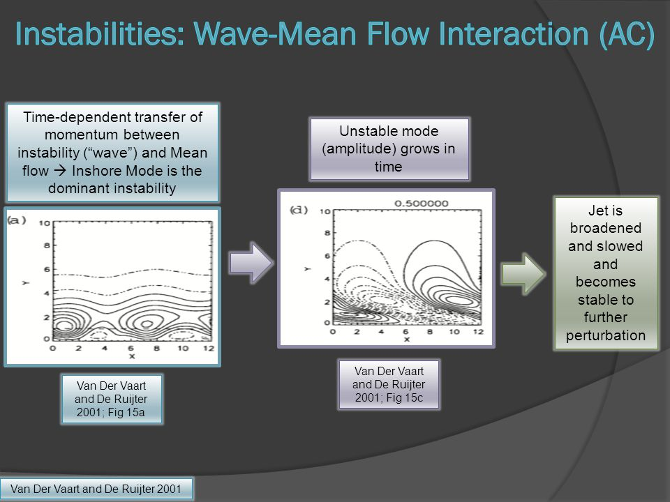 Van Der Vaart and De Ruijter 2001 Time-dependent transfer of momentum between instability ( wave ) and Mean flow  Inshore Mode is the dominant instability Van Der Vaart and De Ruijter 2001; Fig 15a Unstable mode (amplitude) grows in time Van Der Vaart and De Ruijter 2001; Fig 15c Jet is broadened and slowed and becomes stable to further perturbation