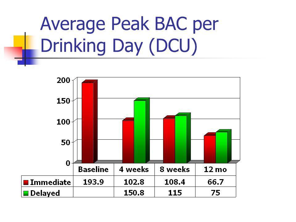 Average Peak BAC per Drinking Day (DCU)