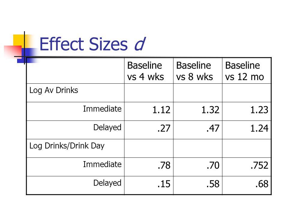 Effect Sizes d Baseline vs 4 wks Baseline vs 8 wks Baseline vs 12 mo Log Av Drinks Immediate 1.121.321.23 Delayed.27.471.24 Log Drinks/Drink Day Immediate.78.70.752 Delayed.15.58.68