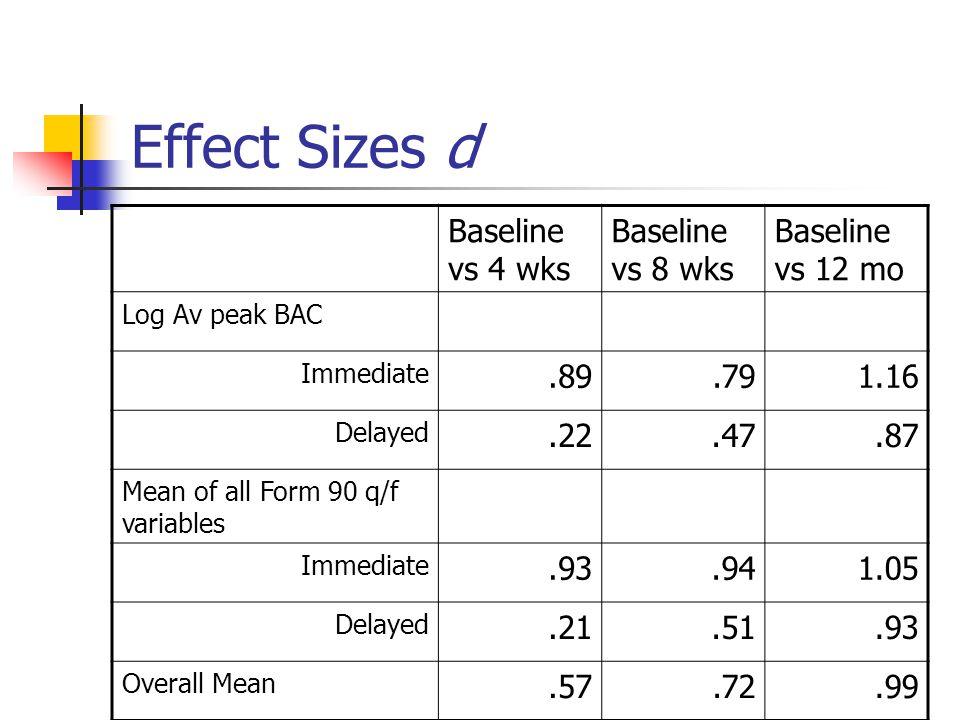 Effect Sizes d Baseline vs 4 wks Baseline vs 8 wks Baseline vs 12 mo Log Av peak BAC Immediate.89.791.16 Delayed.22.47.87 Mean of all Form 90 q/f variables Immediate.93.941.05 Delayed.21.51.93 Overall Mean.57.72.99