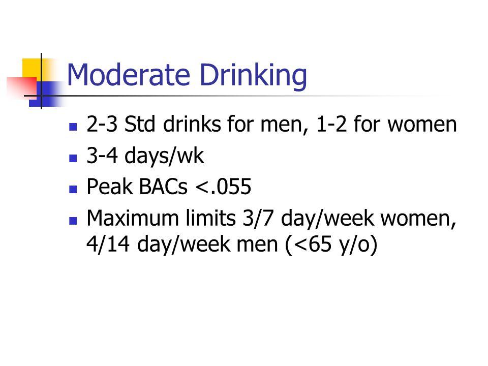 Moderate Drinking 2-3 Std drinks for men, 1-2 for women 3-4 days/wk Peak BACs <.055 Maximum limits 3/7 day/week women, 4/14 day/week men (<65 y/o)