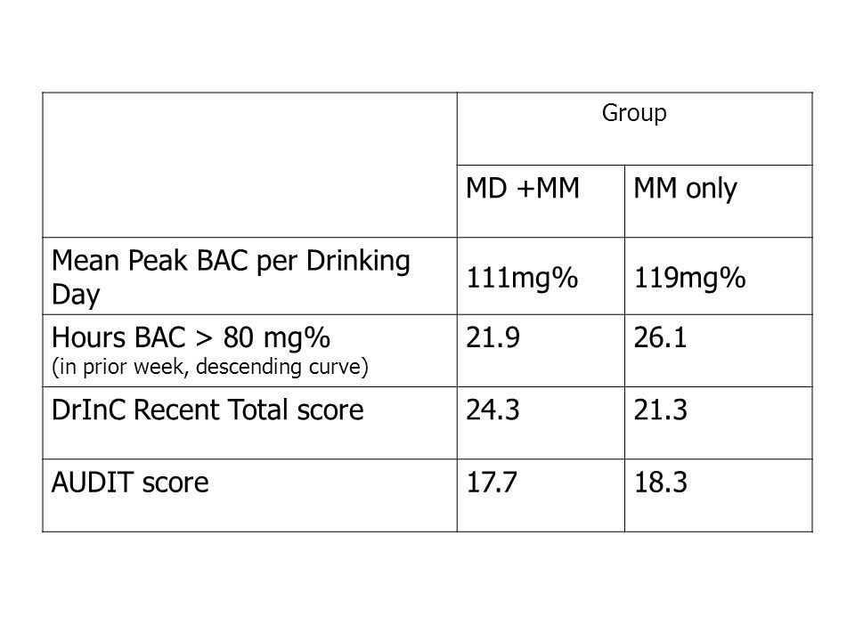Group MD +MMMM only Mean Peak BAC per Drinking Day 111mg%119mg% Hours BAC > 80 mg% (in prior week, descending curve) 21.926.1 DrInC Recent Total score24.321.3 AUDIT score17.718.3